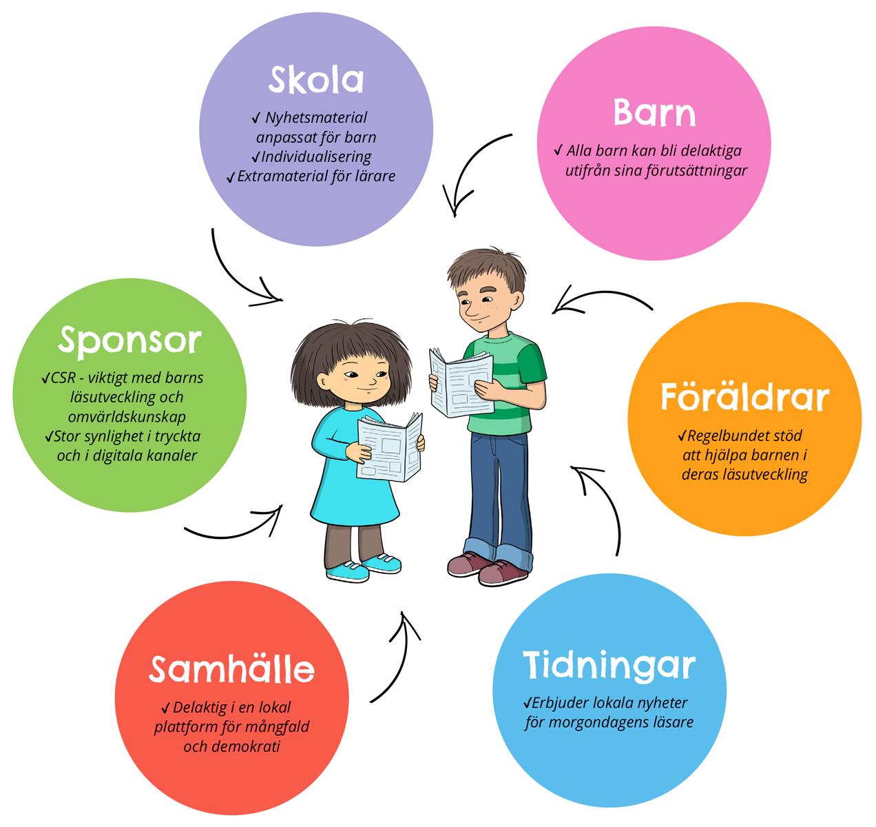 Skola: Nyhetsmaterial anpassat för barn. Individualisering. Extramaterial för lärare. Barn: Alla barn kan bli delaktiga utifrån sina förutsättningar. Föräldrar: Regelbundet stöd att hjälpa barnen i deras läsutveckling. Tidningar: Erbjuder lokala nyheter för morgondagens läsare. Samhälle: Delaktig i en lokal plattform för mångfald och demokrati. Sponsor: CSR - viktigt med barns läsutveckling och omvärldskunskap. Stor synlighet i tryckta och i digitala kanaler.