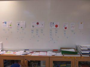 En whiteboard med de olika partierna och antal röster de fick.